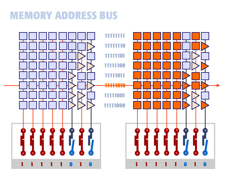 eight bit memory bus