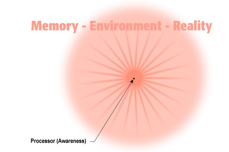 Diagram 6: Memory Space and Processor Awareness