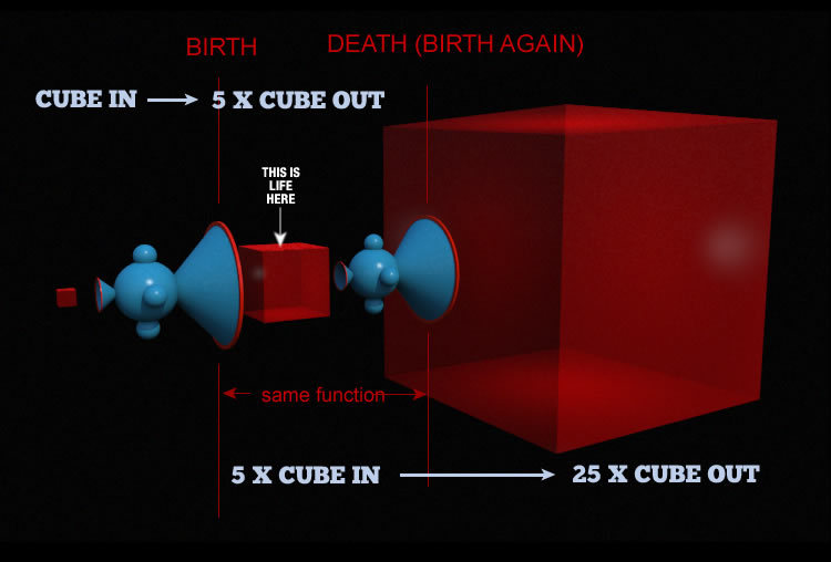 cube volume multiplied by birth