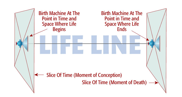 birth at beginning and end of life