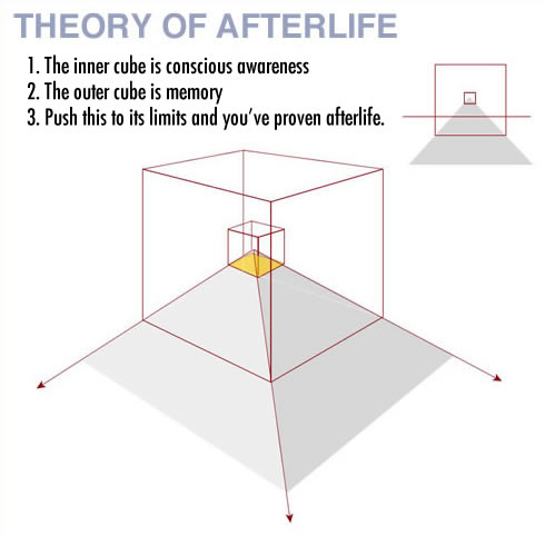 Proof of Afterlife