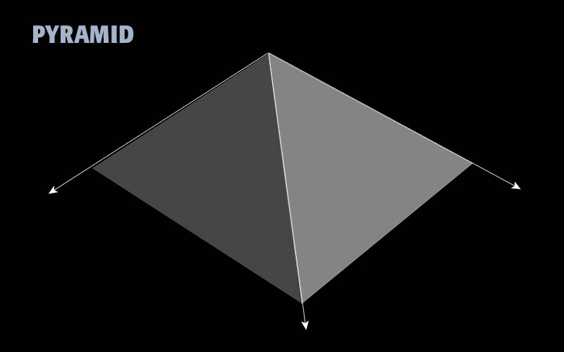 Diagram 1: The pyramid
