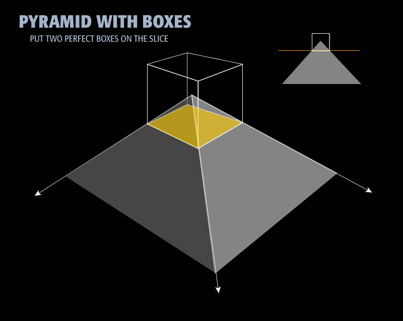 Diagram 3: Box sitting on a pyramid
