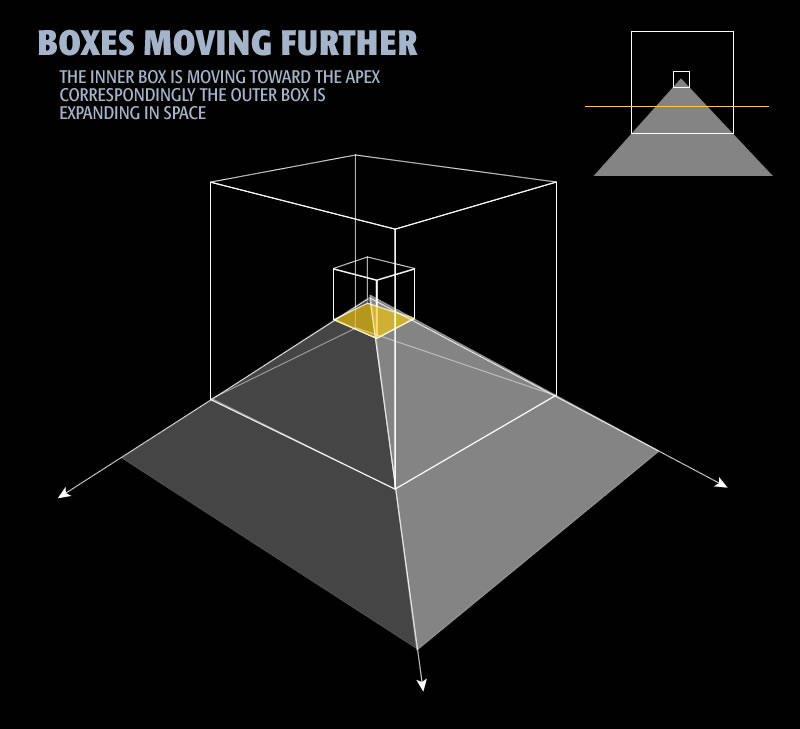 Diagram 5: Boxes becoming inverses