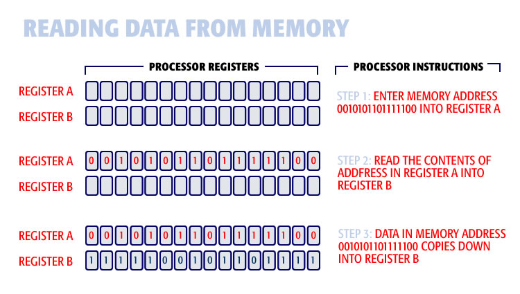 reading data from memory