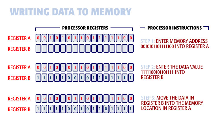 writing data to memory